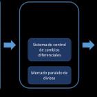 La distorsión mayor de la debilidad institucional de Venezuela: el mercado de divisas